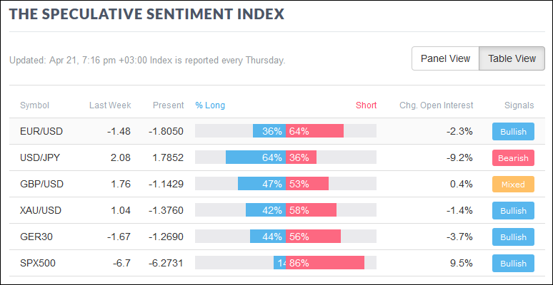 Speculative Sentiment Index table view