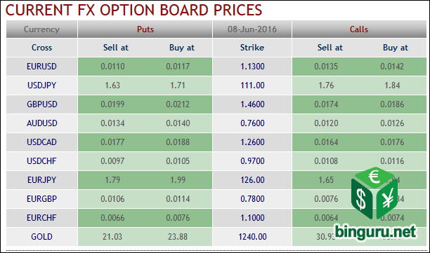 current fx option board price